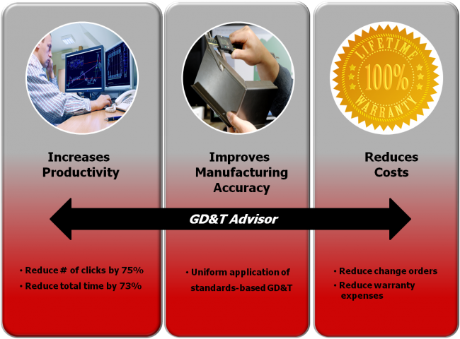 GD&T ADVISOR BENEFITS