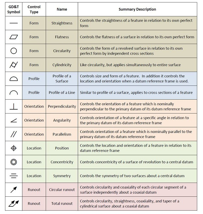 GD&T_SYMBOLS REFERENCE GUIDE - sigmetrix.com software