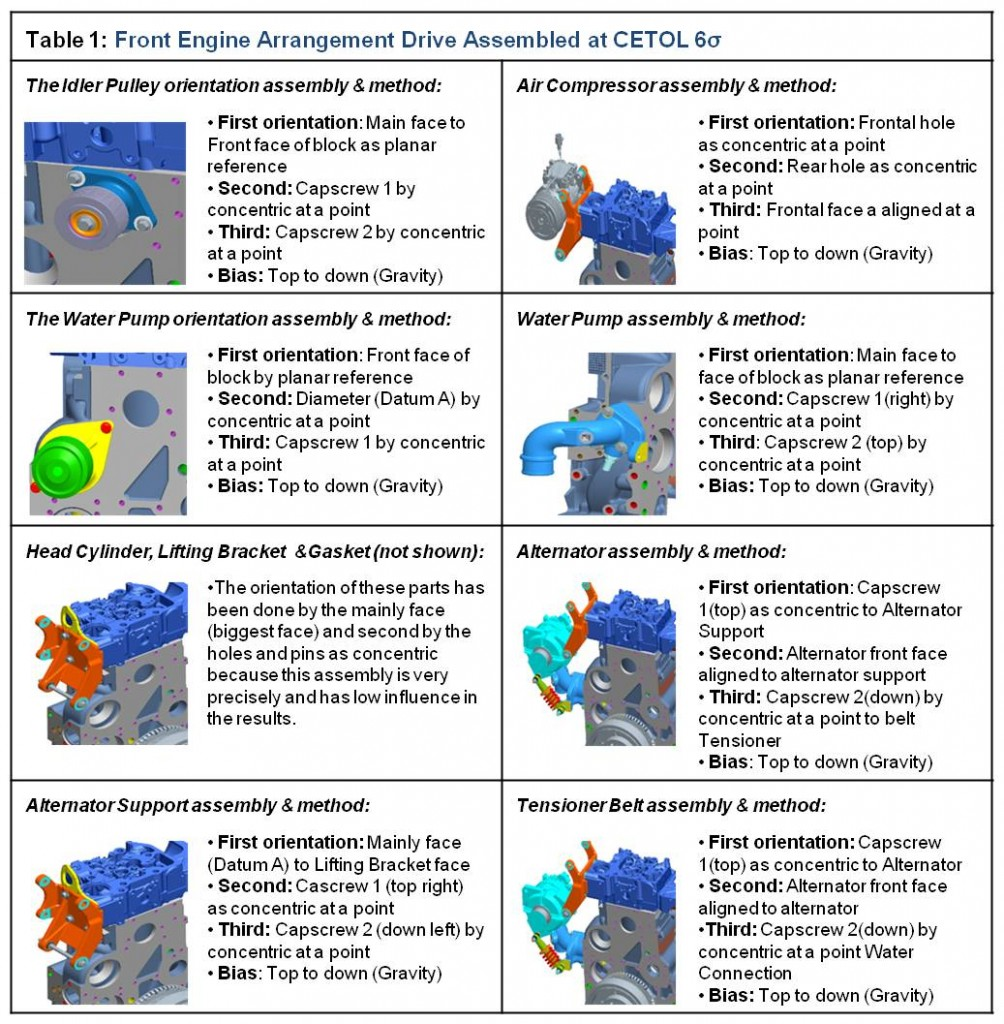 cetol 6 sigma case study diagram sigmetrix cummins