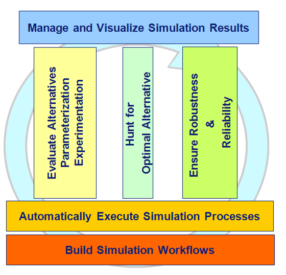 OPTIMUS process integration software