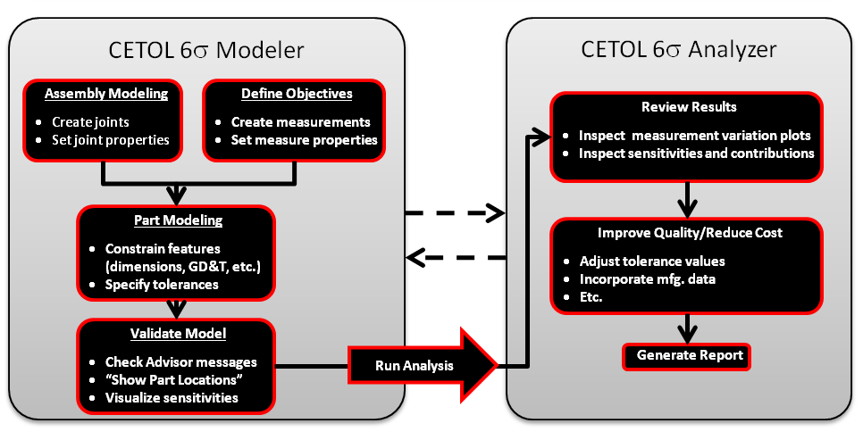 Core-modeling-illustration-CETOL-Sigmetrix