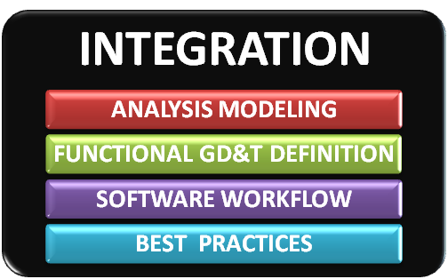 Integration Geometric Tolerancing Software