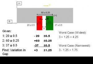 sigmetrix variation analysis