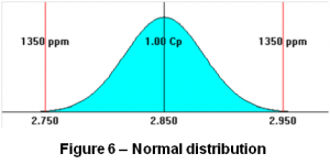sigmetrix statistical stack up distribution analysis