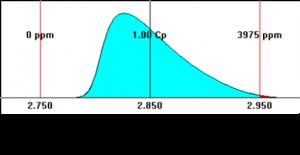 sigmetrix statistical stack up lambda distribution