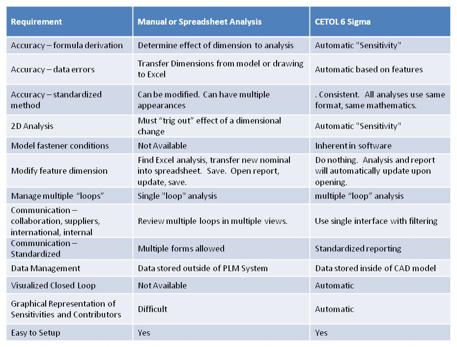 CETOL 6 Sigma versus Spreadsheet